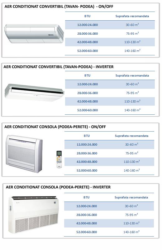Calculator BTU pentru sisteme climatizare uz comercial